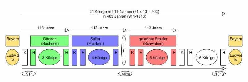 DeutschesHochmittelalter2.jpg
